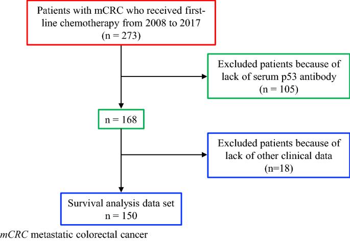 Prognostic Significance Of Serum P53 Antibody According To Kras Status In Metastatic Colorectal Cancer Patients Springerlink