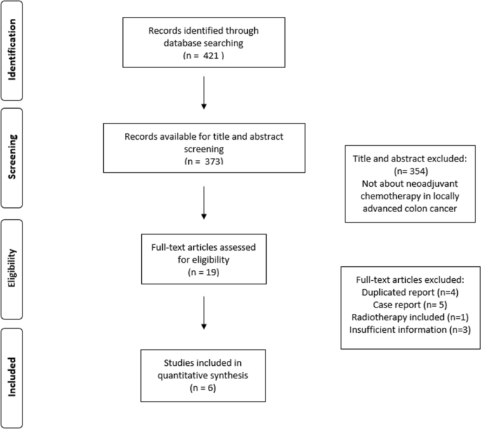 Neoadjuvant Chemotherapy In Locally Advanced Colon Cancer A Systematic Review Springerlink