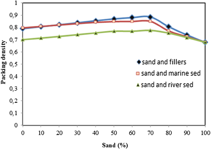 Eco Friendly Polymers Mortar For Floor Covering Based On Dredged Sediments Of The North Of France Springerlink
