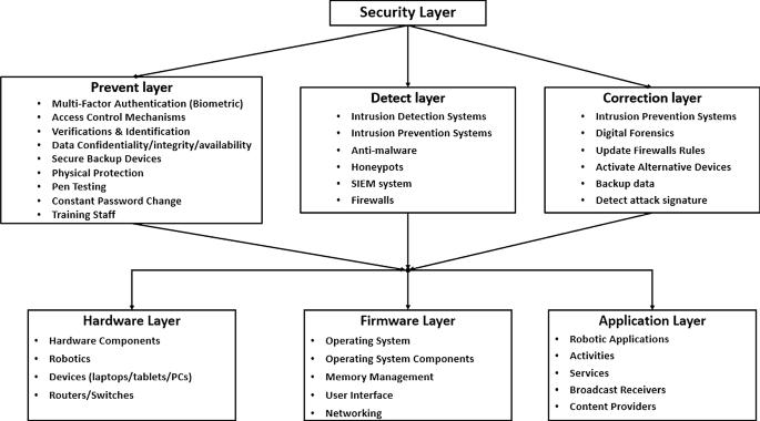 Social se procédures-Information signal de sécurité