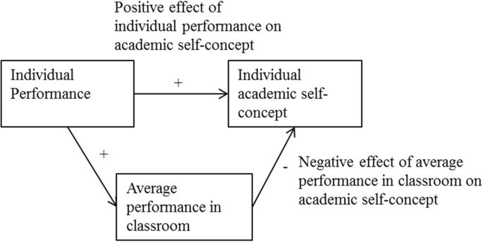 Classroom effect on primary school students' self-concept in ...