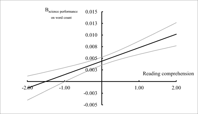 Language in science performance: do good readers perform better ...