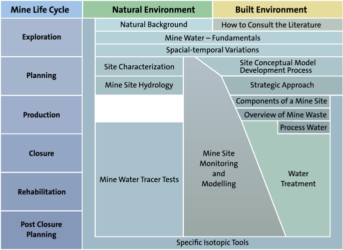 Guidance for the Integrated Use of Hydrological, Geochemical, and ...