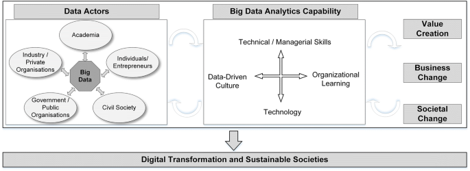 Big data and business analytics ecosystems: paving the way towards ...