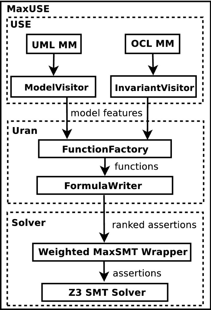 A formal approach to finding inconsistencies in a metamodel ...