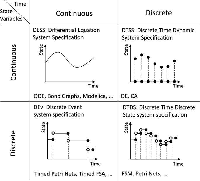 Multi-paradigm modelling for cyber–physical systems: a descriptive ...