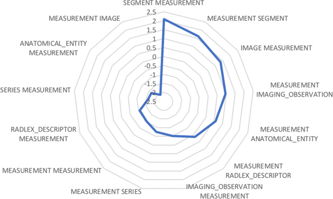 Automated Detection of Measurements and Their Descriptors in ...