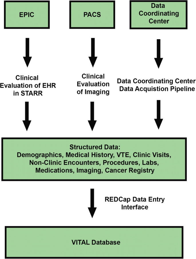 Toward Data-Driven Learning Healthcare Systems in Interventional ...