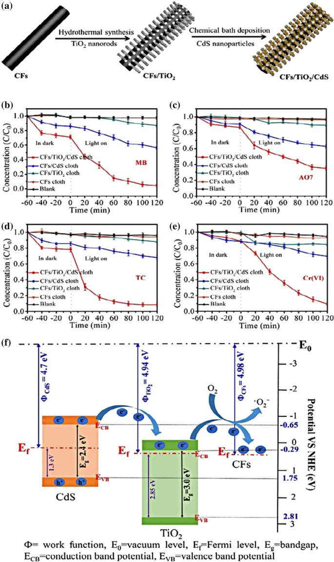 Tailoring cadmium sulfide-based photocatalytic nanomaterials for ...