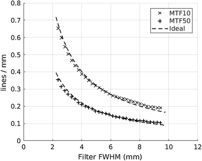 MRI quality assurance based on 3D FLAIR brain images | SpringerLink