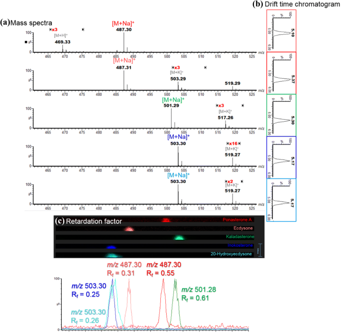 High Performance Thin-Layer Chromatography of Plant Ecdysteroids ...