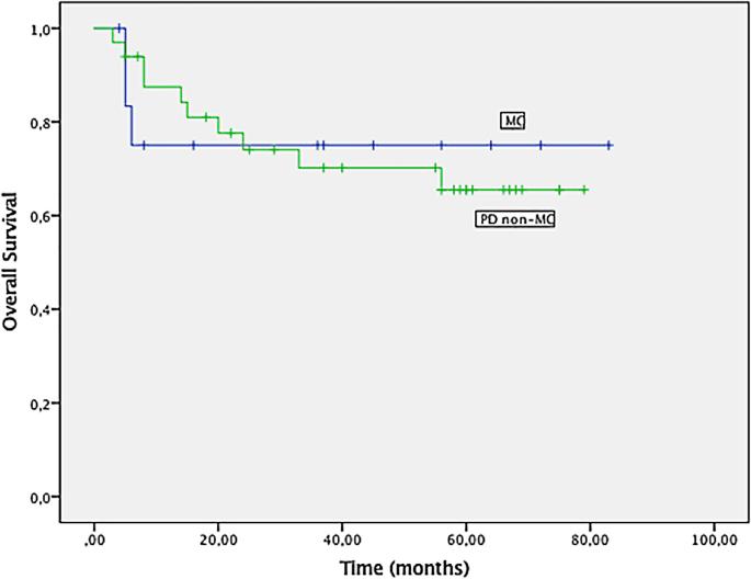 Clinicopathological Importance Of Colorectal Medullary Carcinoma Springerlink