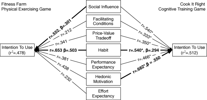 Social acceptance of serious games for physical and cognitive ...