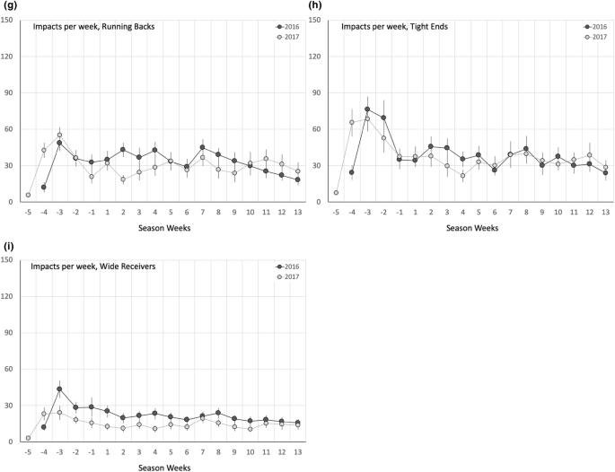 Repetitive Head Impact Exposure in College Football Following an ...