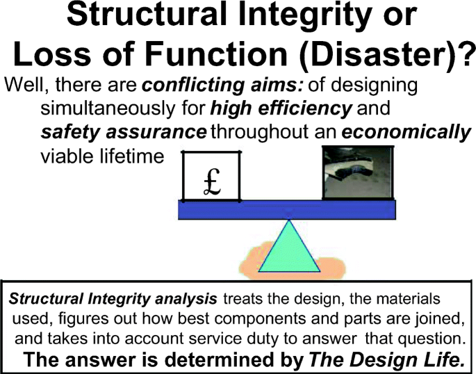 The Structural Integrity of Composite Materials and Long-Life ...