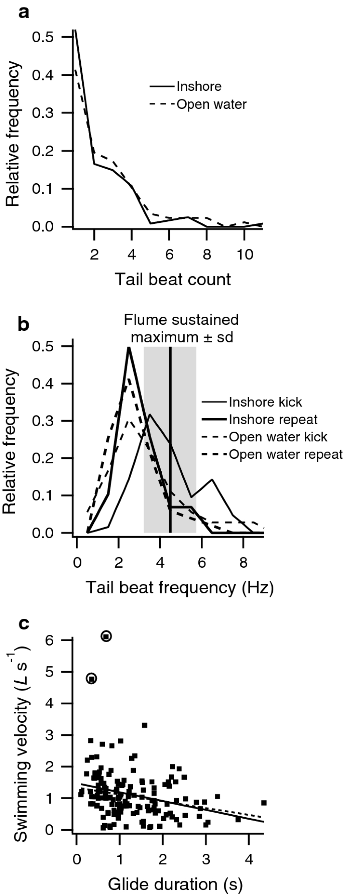 Assessing the ecological relevance of swimming performance traits ...