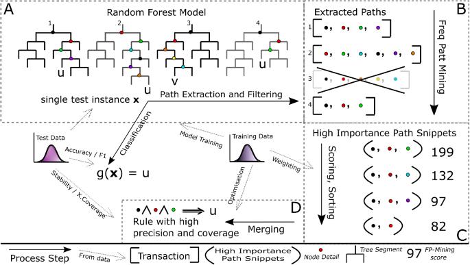 CHIRPS: Explaining random forest classification | SpringerLink