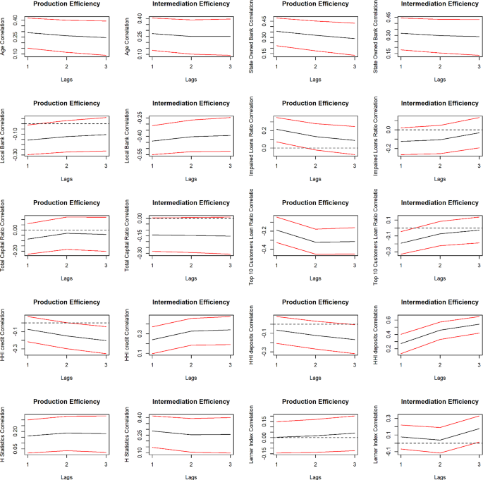 Unveiling endogeneity between competition and efficiency in ...