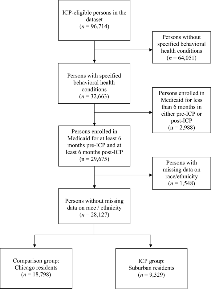 Impacts of an Integrated Medicaid Managed Care Program for Adults ...