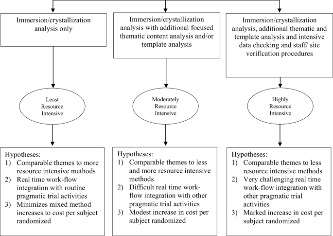 Rapid Assessment Procedure Informed Clinical Ethnography (RAPICE ...