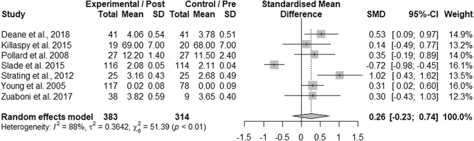 A Systematic Review and Meta-analysis of Recovery Educational ...