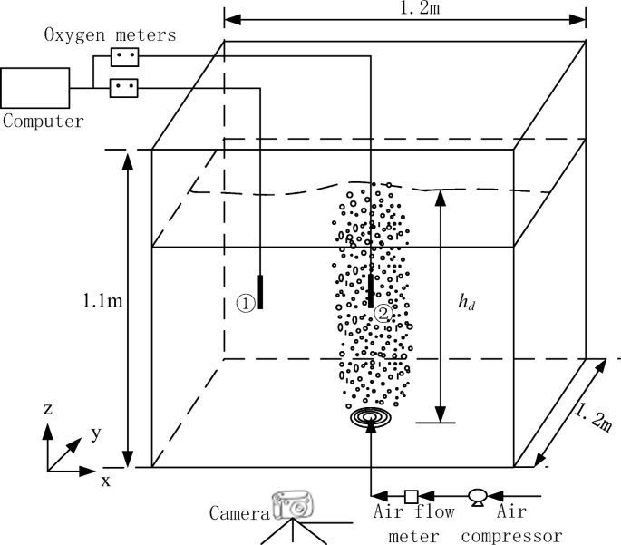Modeling re-oxygenation performance of fine-bubble–diffusing ...