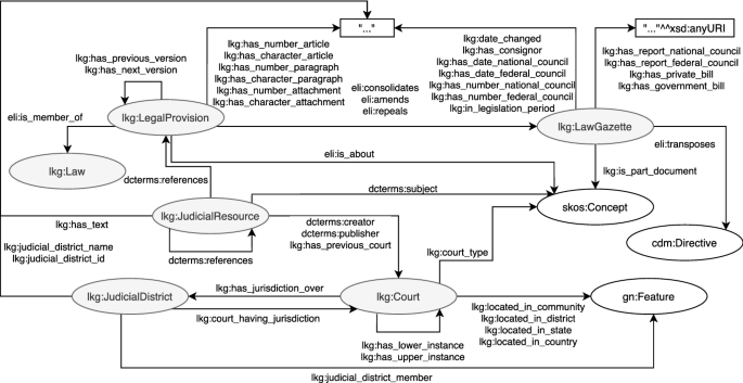 The linked legal data landscape: linking legal data across ...