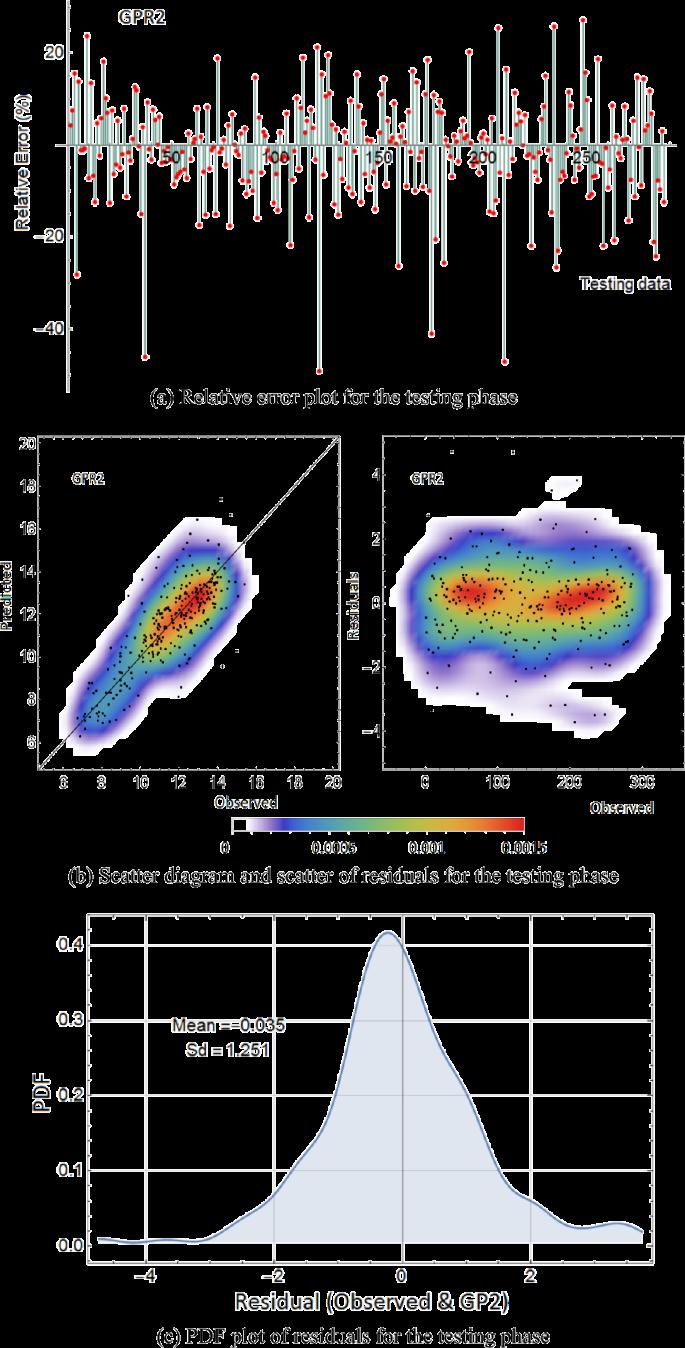 Ionospheric Tec Forecasting Using Gaussian Process Regression Gpr And Multiple Linear Regression Mlr In Turkey Springerlink