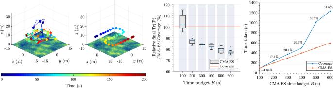 An informative path planning framework for UAV-based terrain ...