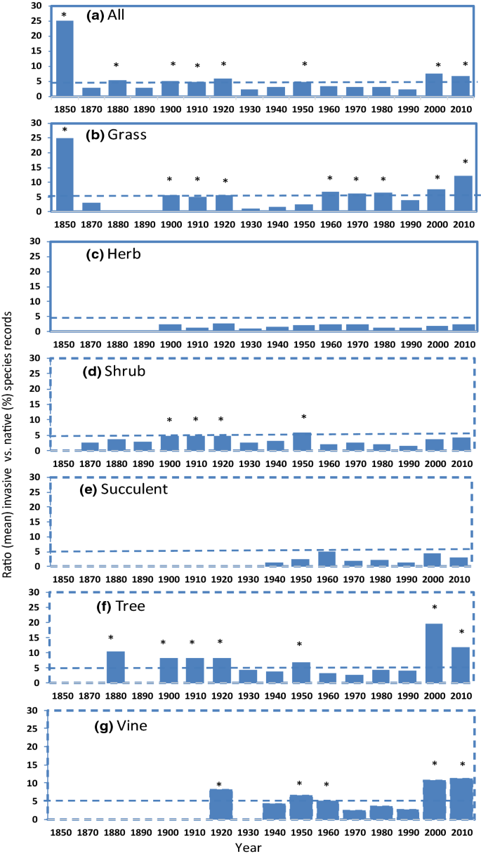 Lag times and invasion dynamics of established and emerging weeds ...