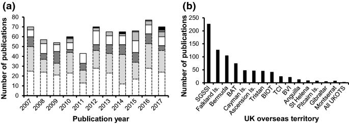Evidence gaps and biodiversity threats facing the marine ...