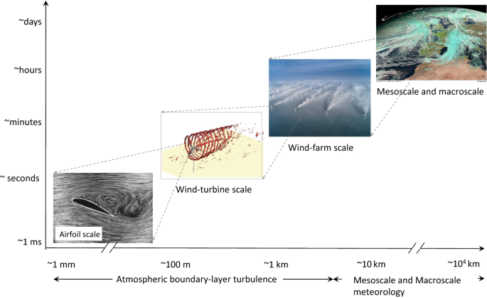 Wind-Turbine and Wind-Farm Flows: A Review | SpringerLink