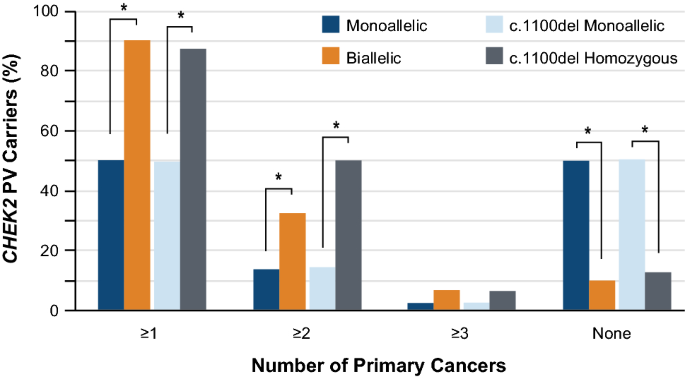 High Risk Of Breast Cancer In Women With Biallelic Pathogenic Variants In Chek2 Springerlink