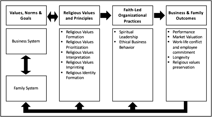 Values Spirituality And Religion Family Business And The Roots Of Sustainable Ethical Behavior Springerlink
