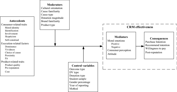 Factors Affecting the Effectiveness of Cause-Related Marketing: A ...