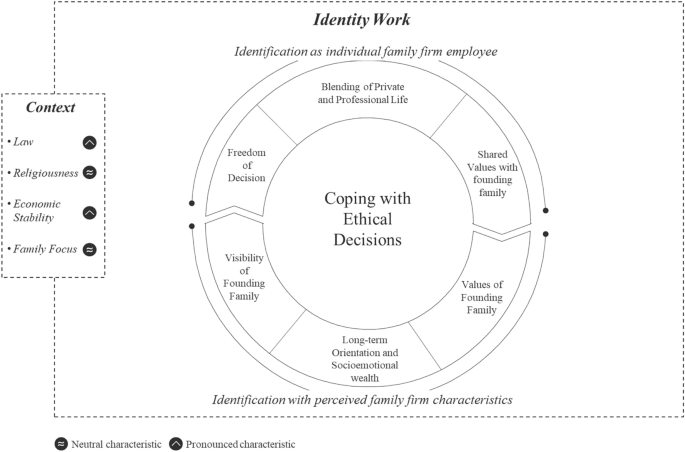 Ethical Decision-Making in Family Firms: The Role of Employee ...