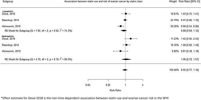 Systematic Review And Meta Analysis Of Studies Assessing The Relationship Between Statin Use And Risk Of Ovarian Cancer Springerlink
