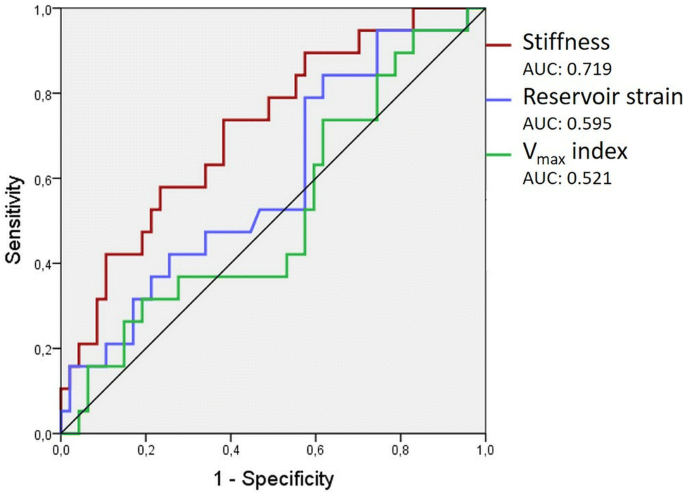 Left atrial stiffness is superior to volume and strain parameters ...