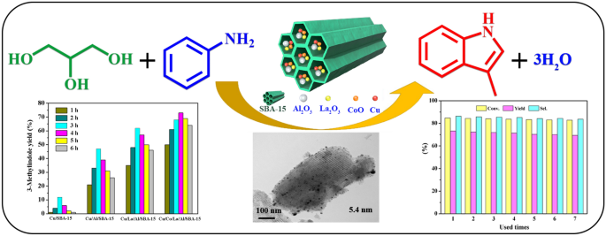 A Highly Dispersed Copper Nanoparticles Catalyst with a Large ...