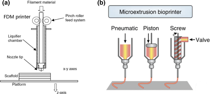 3D printing with cellulose materials | SpringerLink