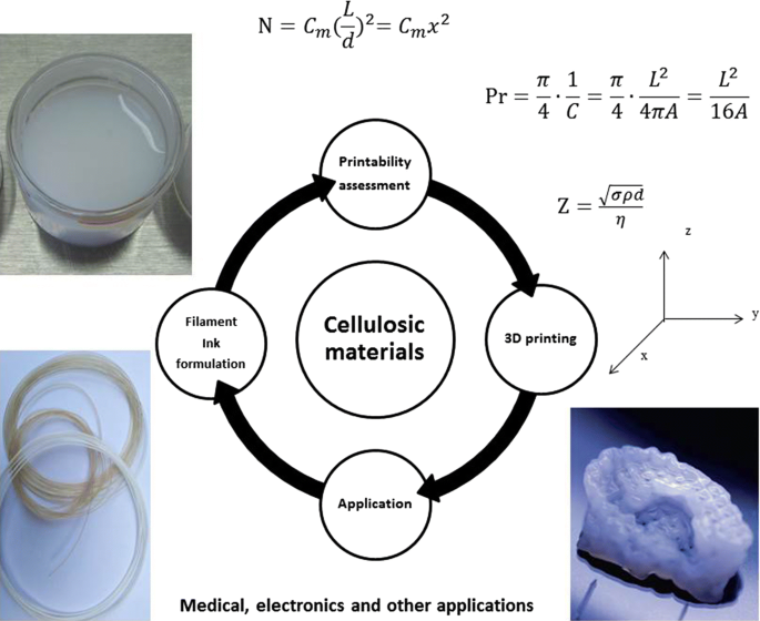 3D printing with cellulose materials   SpringerLink