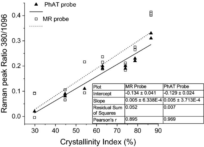 Investigating microcrystalline cellulose crystallinity using Raman ...