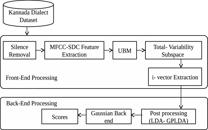 Automatic Dialect Identification System For Kannada Language Using Single And Ensemble Svm Algorithms Springerlink