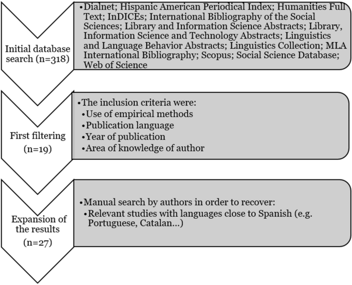 Machine translation systems and quality assessment: a systematic ...