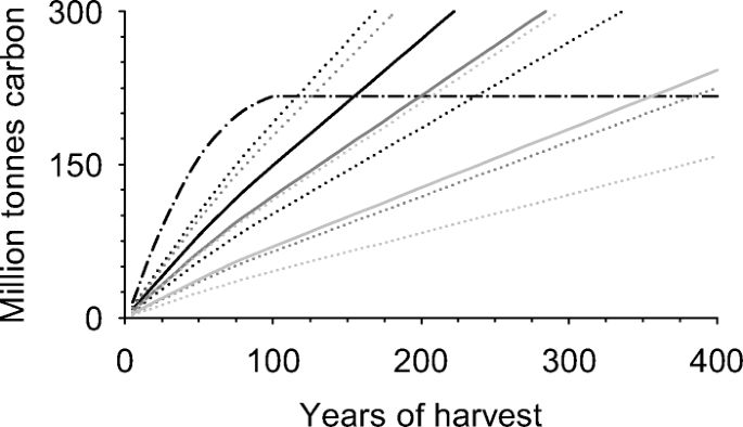Forest harvesting and the carbon debt in boreal east-central ...