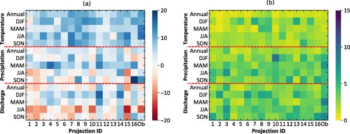 Streamflow-based evaluation of climate model sub-selection methods ...