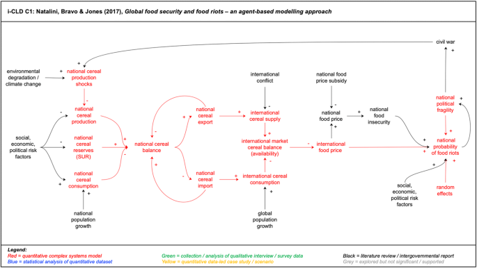 Re-framing the threat of global warming: an empirical causal loop ...