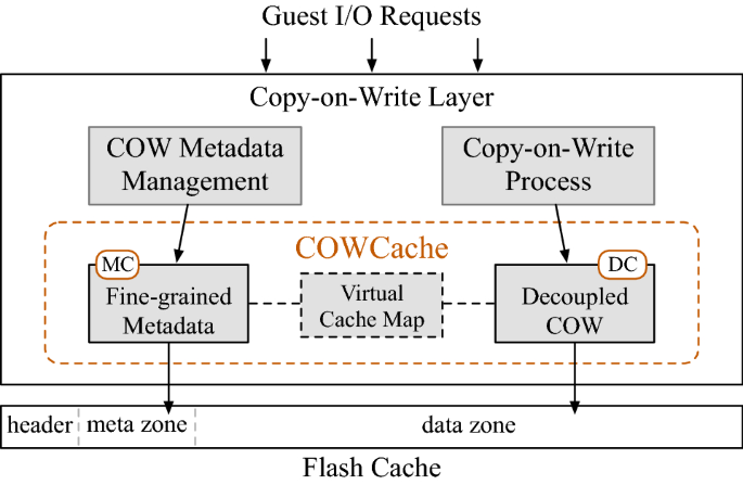 COWCache: effective flash caching for Copy-on-Write virtual disks ...