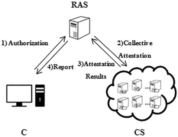 A Collective Attestation Scheme Towards Cloud System Springerlink
