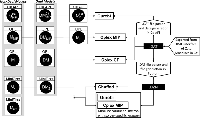 Cable tree wiring - benchmarking solvers on a real-world ...